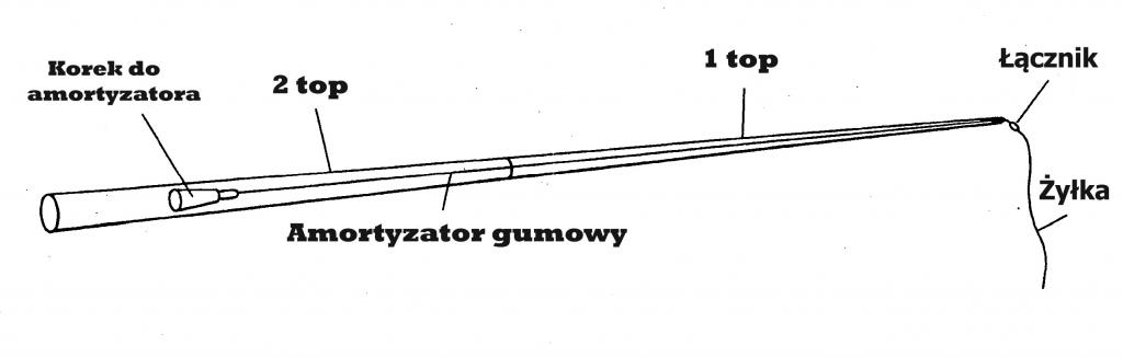 zbrojenie-topu-amortyzatorem